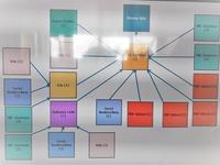 diagram voor linkbuilding